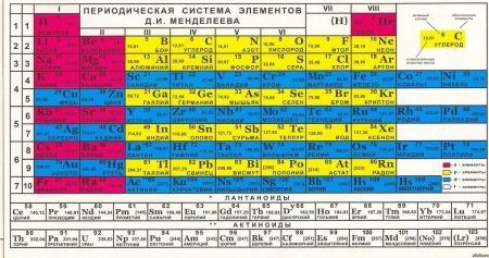 Год периодической системы химических элементов Д.И. Менделеева