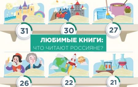 Что читают россияне?