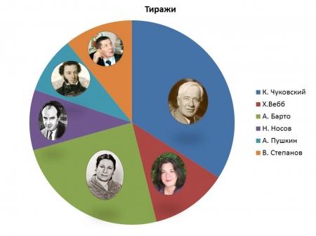 Барто и Чуковский – в лидерах!